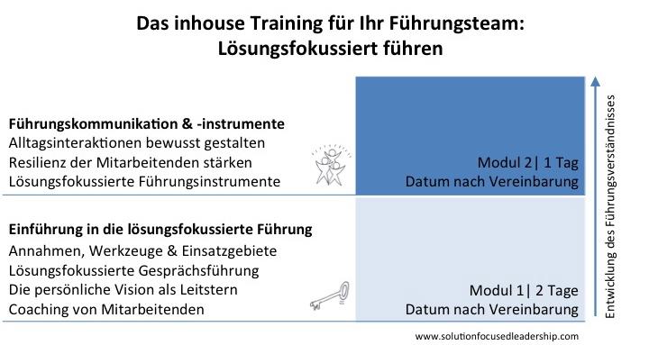 SFL_Aufbau_grafische Übersicht2