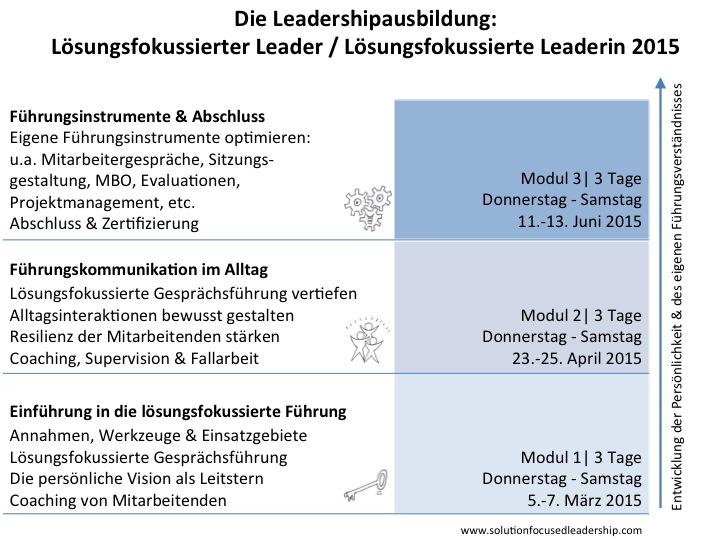 SFL_Aufbau_grafische Übersicht